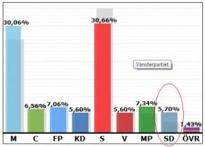 Rezultatul alegerilor suedeze din 2010